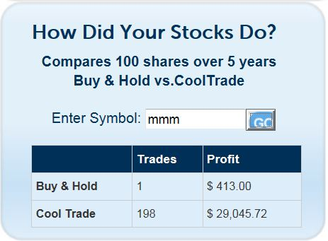 3M Buy & Hold vs CoolTraderPro Software